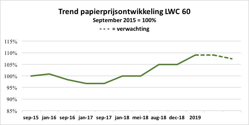 Trend papierprijsontwikkeling LWC 60