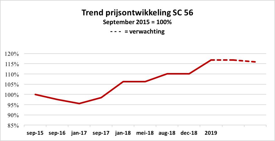 Trend prijsontwikkeling SC 56